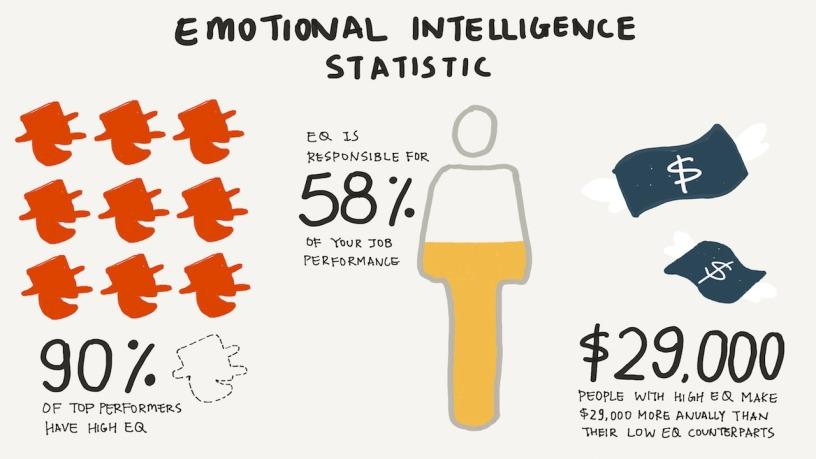 Emotional Intelligence at Work